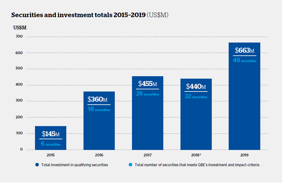 securities and investment totals 2015-2019