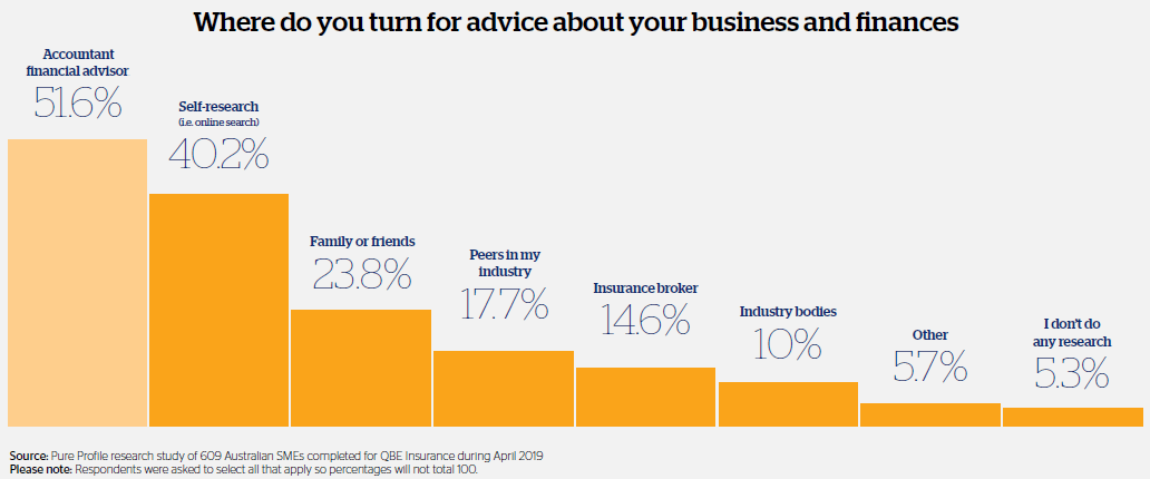 Graph showing who small business owners turn to most if they need advice about their business or finances