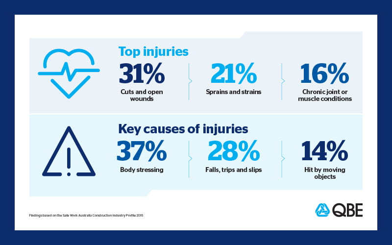 The top construction injuries and how to avoid them