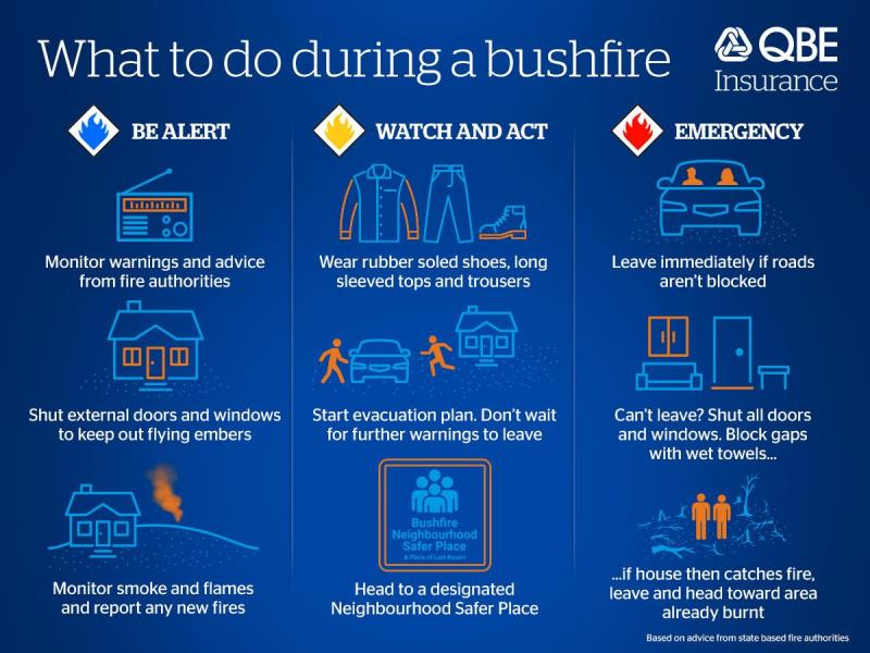 Protecting your family our guide to staying safe during a bushfire
