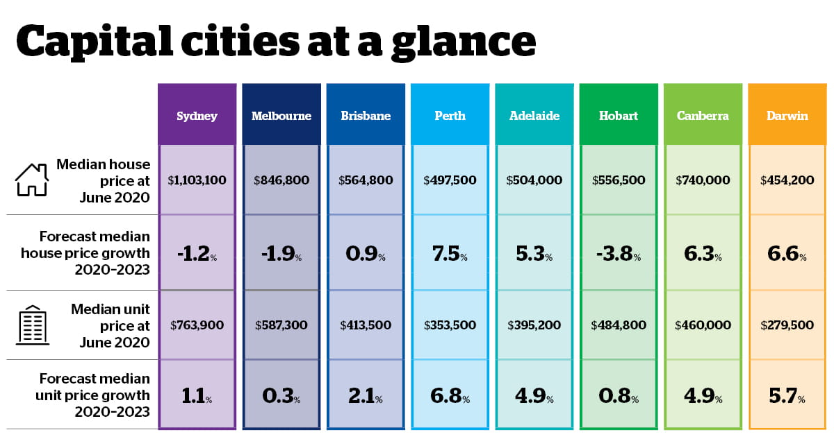 2020 Housing Outlook - Cities at a glance infographic